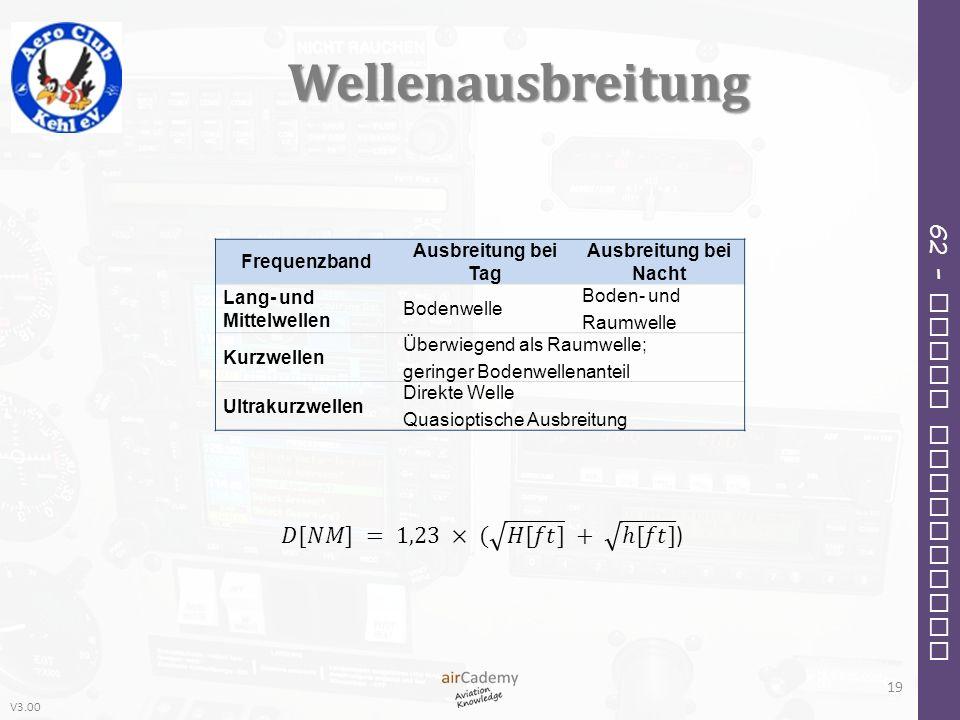 Wellenausbreitung 𝐷[𝑁𝑀] = 1,23 × ( 𝐻[𝑓𝑡] + ℎ[𝑓𝑡] ) Frequenzband